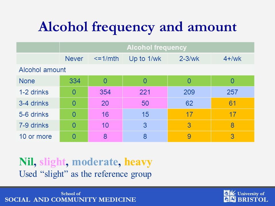 School of SOCIAL AND COMMUNITY MEDICINE University of BRISTOL Alcohol frequency and amount Alcohol frequency Never <=1/mthUp to 1/wk2-3/wk4+/wk Alcohol amount None 3340000 1-2 drinks0354221209257 3-4 drinks020506261 5-6 drinks0161517 7-9 drinks010338 10 or more08893 Nil, slight, moderate, heavy Used slight as the reference group