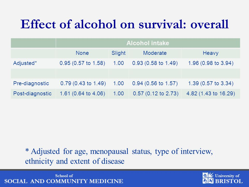 School of SOCIAL AND COMMUNITY MEDICINE University of BRISTOL Effect of alcohol on survival: overall Alcohol intake NoneSlightModerateHeavy Adjusted*0.95 (0.57 to 1.58)1.000.93 (0.58 to 1.49)1.96 (0.98 to 3.94) Pre-diagnostic 0.79 (0.43 to 1.49)1.000.94 (0.56 to 1.57)1.39 (0.57 to 3.34) Post-diagnostic1.61 (0.64 to 4.06)1.00 0.57 (0.12 to 2.73)4.82 (1.43 to 16.29) * Adjusted for age, menopausal status, type of interview, ethnicity and extent of disease
