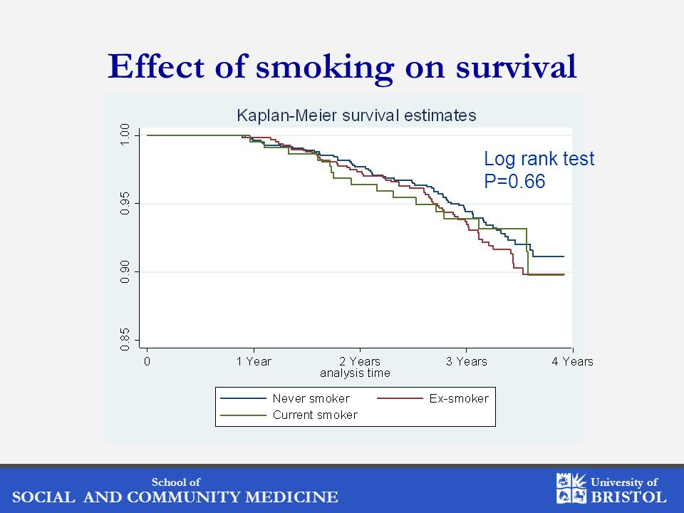 School of SOCIAL AND COMMUNITY MEDICINE University of BRISTOL Effect of smoking on survival Log rank test P=0.66