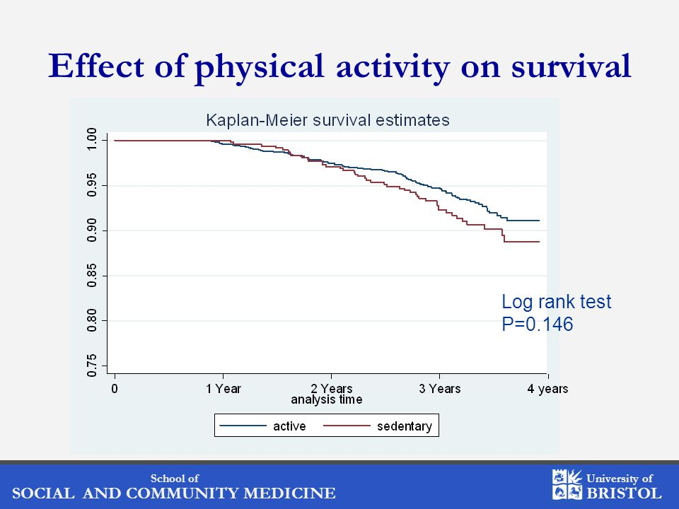 School of SOCIAL AND COMMUNITY MEDICINE University of BRISTOL Effect of physical activity on survival Log rank test P=0.146
