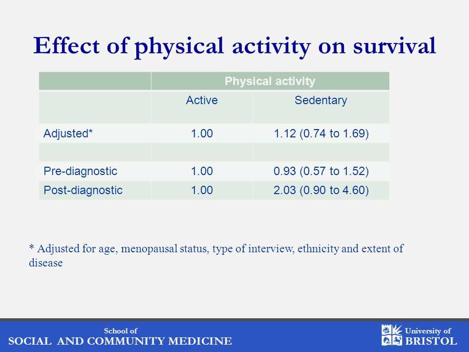 School of SOCIAL AND COMMUNITY MEDICINE University of BRISTOL * Adjusted for age, menopausal status, type of interview, ethnicity and extent of disease Effect of physical activity on survival Physical activity ActiveSedentary Adjusted*1.001.12 (0.74 to 1.69) Pre-diagnostic1.000.93 (0.57 to 1.52) Post-diagnostic1.002.03 (0.90 to 4.60)