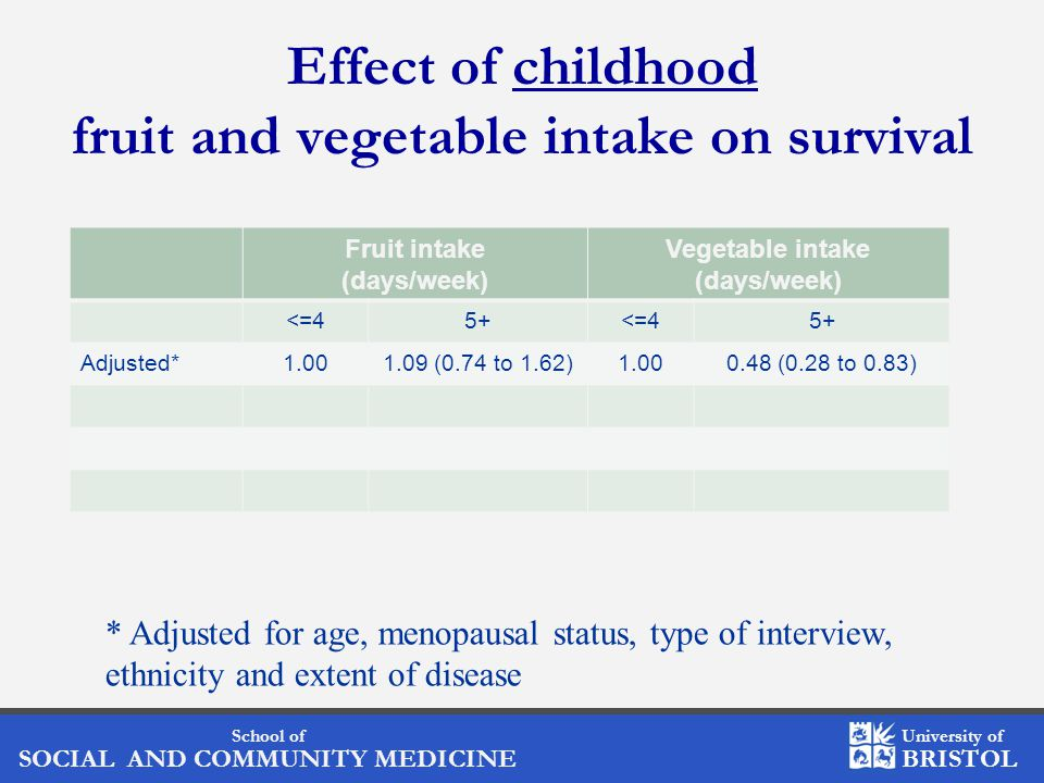 School of SOCIAL AND COMMUNITY MEDICINE University of BRISTOL Effect of childhood fruit and vegetable intake on survival Fruit intake (days/week) Vegetable intake (days/week) <=45+<=45+ Adjusted*1.001.09 (0.74 to 1.62)1.000.48 (0.28 to 0.83) * Adjusted for age, menopausal status, type of interview, ethnicity and extent of disease