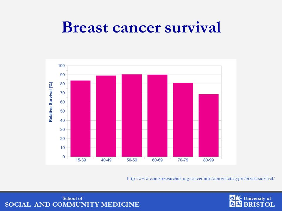 School of SOCIAL AND COMMUNITY MEDICINE University of BRISTOL Diet and breast cancer outcomes (cont'd) Patterson 2010, http://dx.doi.org/10.1016/j.maturitas.2010.01.004