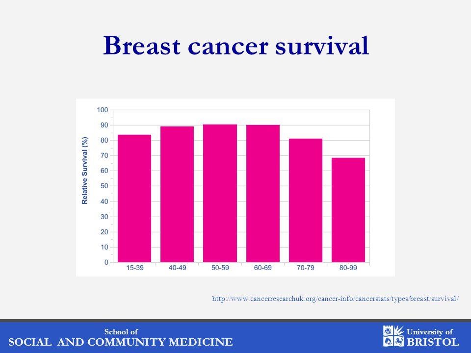 School of SOCIAL AND COMMUNITY MEDICINE University of BRISTOL Effect of BMI on survival Log rank test P=0.21