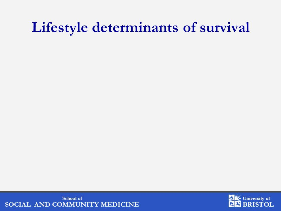 School of SOCIAL AND COMMUNITY MEDICINE University of BRISTOL Effect of WHR on survival Waist – hip ratio Tertile 1Tertile 2Tertile 3 Adjusted*1.001.20 (0.74 to 1.97)1.35 (0.82 to 2.22) Pre-diagnostic1.001.13 (0.65 to 1.95)1.48 (0.86 to 2.56) Post-diagnostic1.001.74 (0.53 to 5.73)1.13 (0.32 to 4.06) * Adjusted for age, menopausal status, type of interview, ethnicity and extent of disease