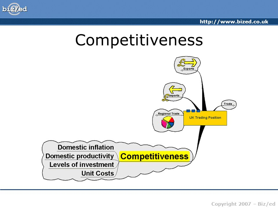 http://www.bized.co.uk Copyright 2007 – Biz/ed Competitiveness