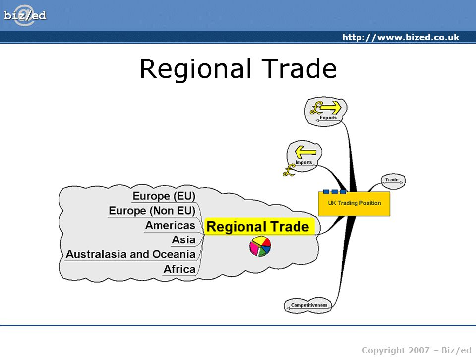 http://www.bized.co.uk Copyright 2007 – Biz/ed Regional Trade