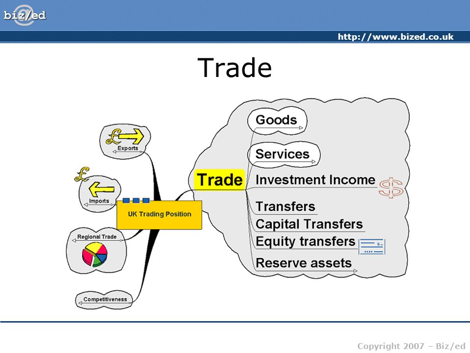http://www.bized.co.uk Copyright 2007 – Biz/ed Trade