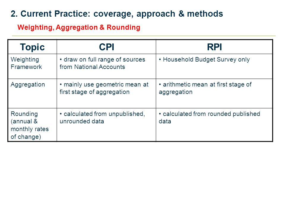 2. Current Practice: coverage, approach & methods TopicCPIRPI Weighting Framework draw on full range of sources from National Accounts Household Budge