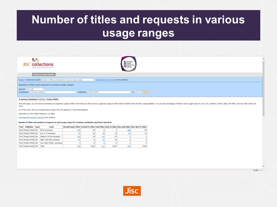 irus.mimas.ac.uk Number of titles and requests in various usage ranges