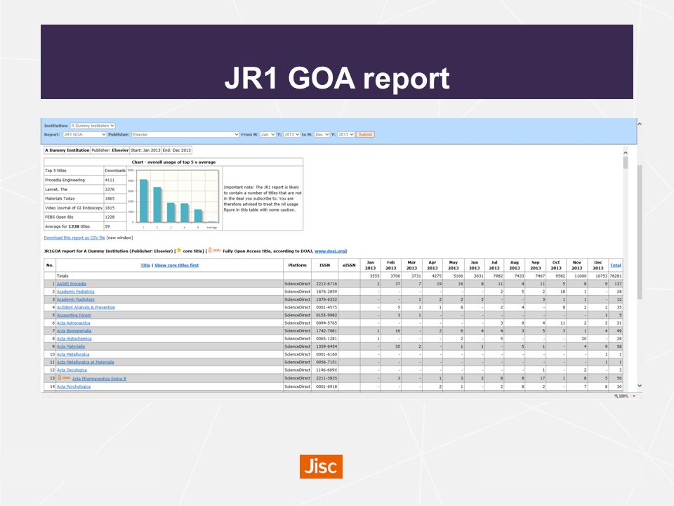 irus.mimas.ac.uk Usage profiling Enables libraries to see how their usage compares with the average for others in the same Jisc band, group and region.