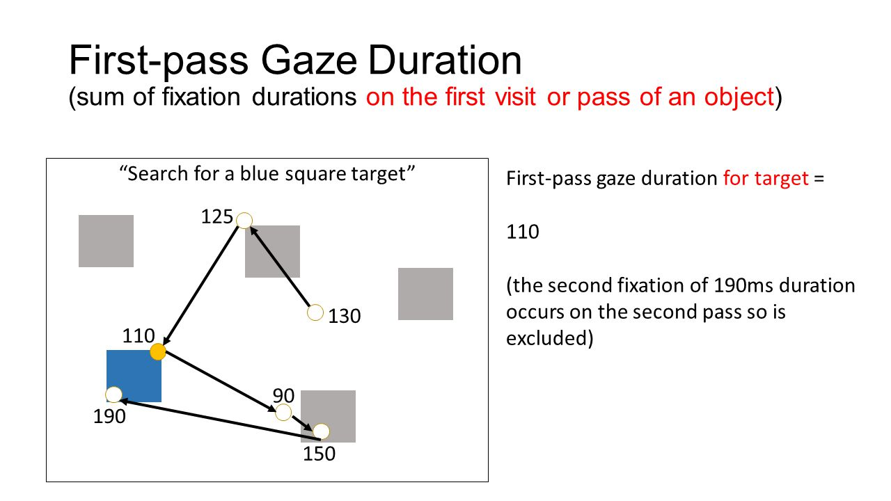 "First-pass Gaze Duration (sum of fixation durations on the first visit or pass of an object) ""Search for a blue square target"" 130 125 110 90 150 190"