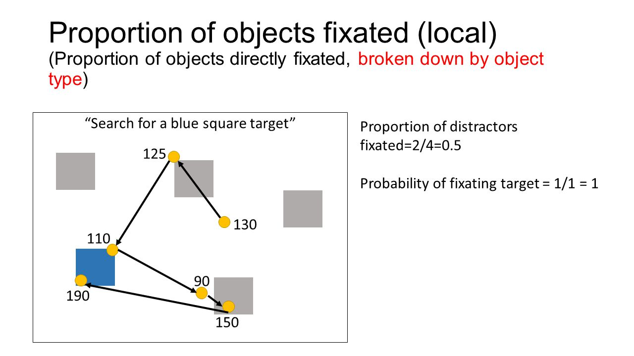 "Proportion of objects fixated (local) (Proportion of objects directly fixated, broken down by object type) ""Search for a blue square target"" 130 125 1"