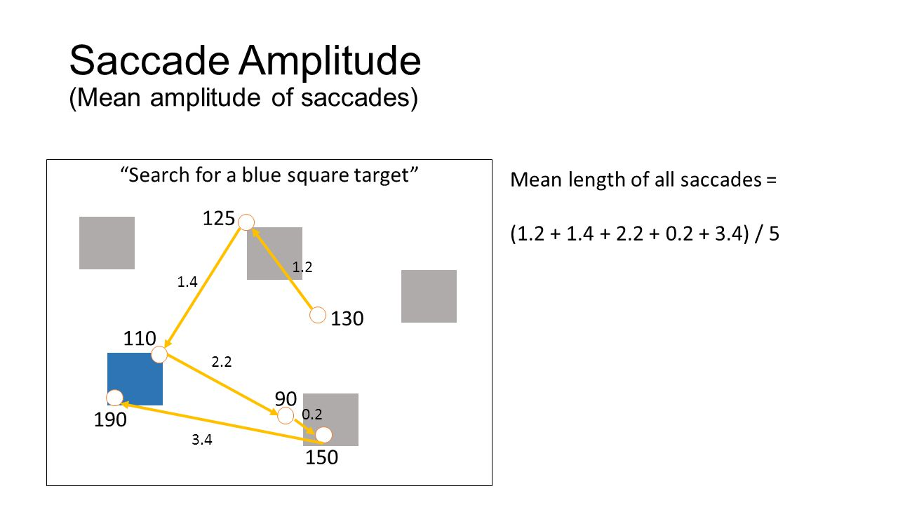 "Saccade Amplitude (Mean amplitude of saccades) ""Search for a blue square target"" 130 125 110 90 150 190 Mean length of all saccades = (1.2 + 1.4 + 2.2"