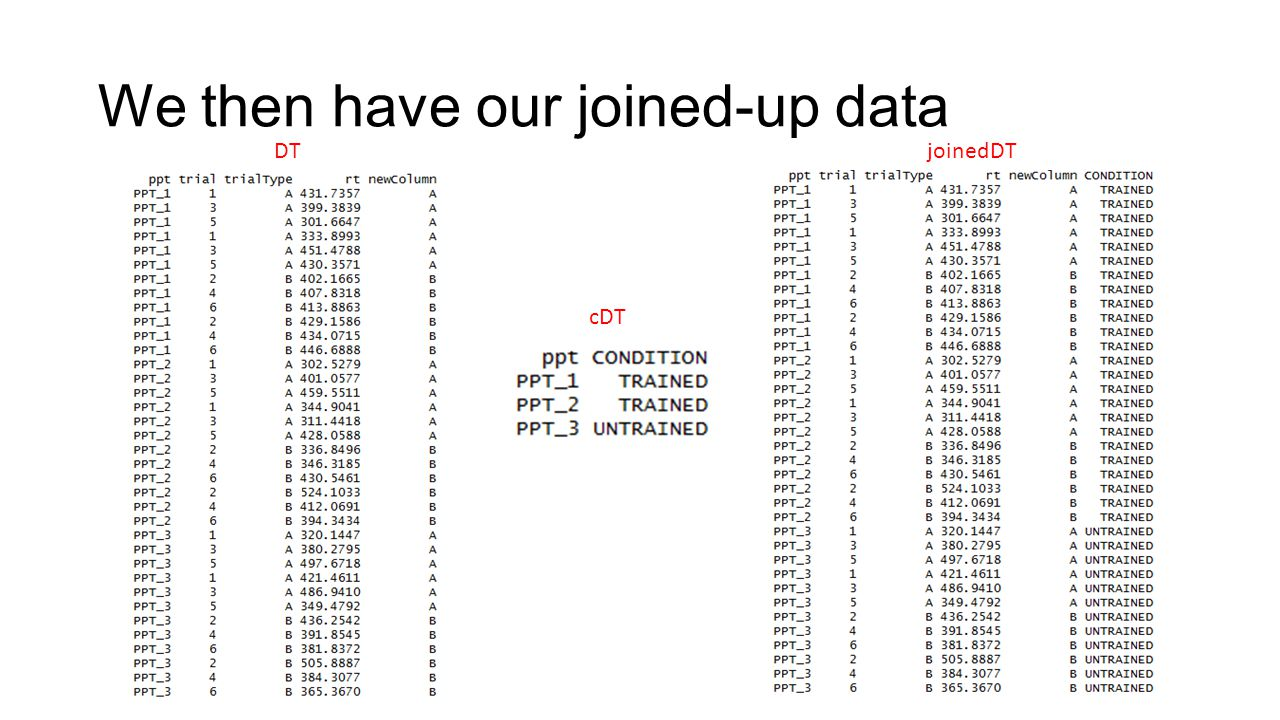 We then have our joined-up data DT cDT joinedDT