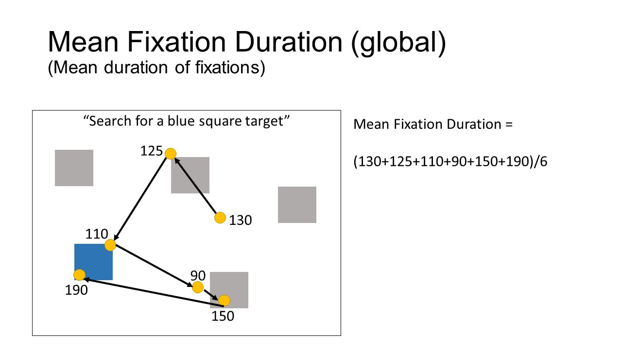 Mean Fixation Duration (local) (Mean duration of fixations on a specific object type) Search for a blue square target 130 125 110 90 150 190 Mean Fixation Duration for target = (110+190)/2