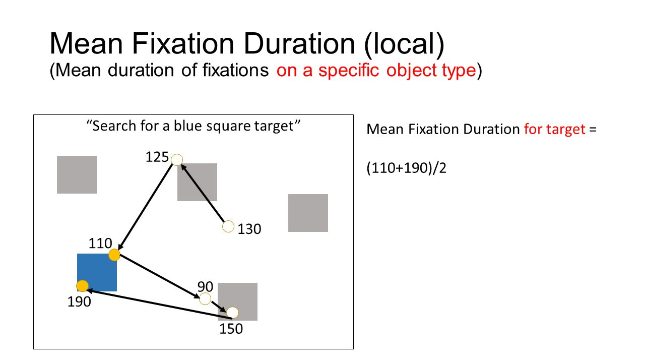 "Mean Fixation Duration (local) (Mean duration of fixations on a specific object type) ""Search for a blue square target"" 130 125 110 90 150 190 Mean Fi"