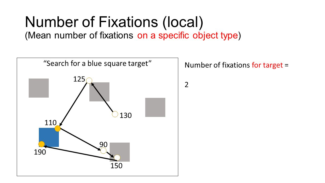 Search for a blue square target Total Gaze Duration (global) (Sum of fixation durations) 130 125 110 90 150 190 Total gaze duration = 130+125+110+90+150+190