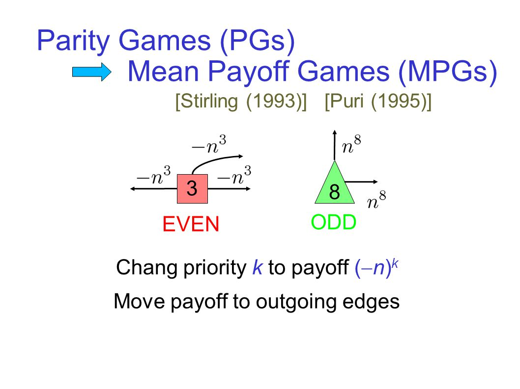 Parity Games (PGs) EVEN 3 ODD 8 Chang priority k to payoff (  n) k Mean Payoff Games (MPGs) Move payoff to outgoing edges [Stirling (1993)] [Puri (1995)]