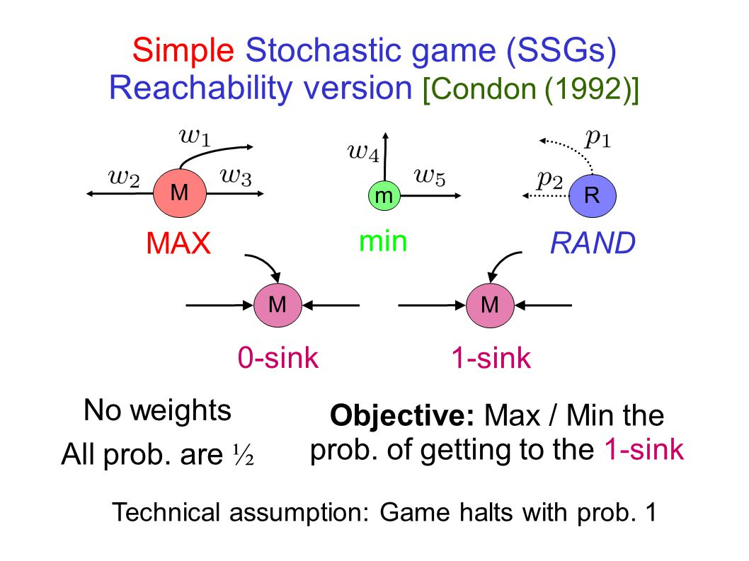 Simple Stochastic game (SSGs) Reachability version [Condon (1992)] M MAX min m RAND R M 0-sink M 1-sink Objective: Max / Min the prob.