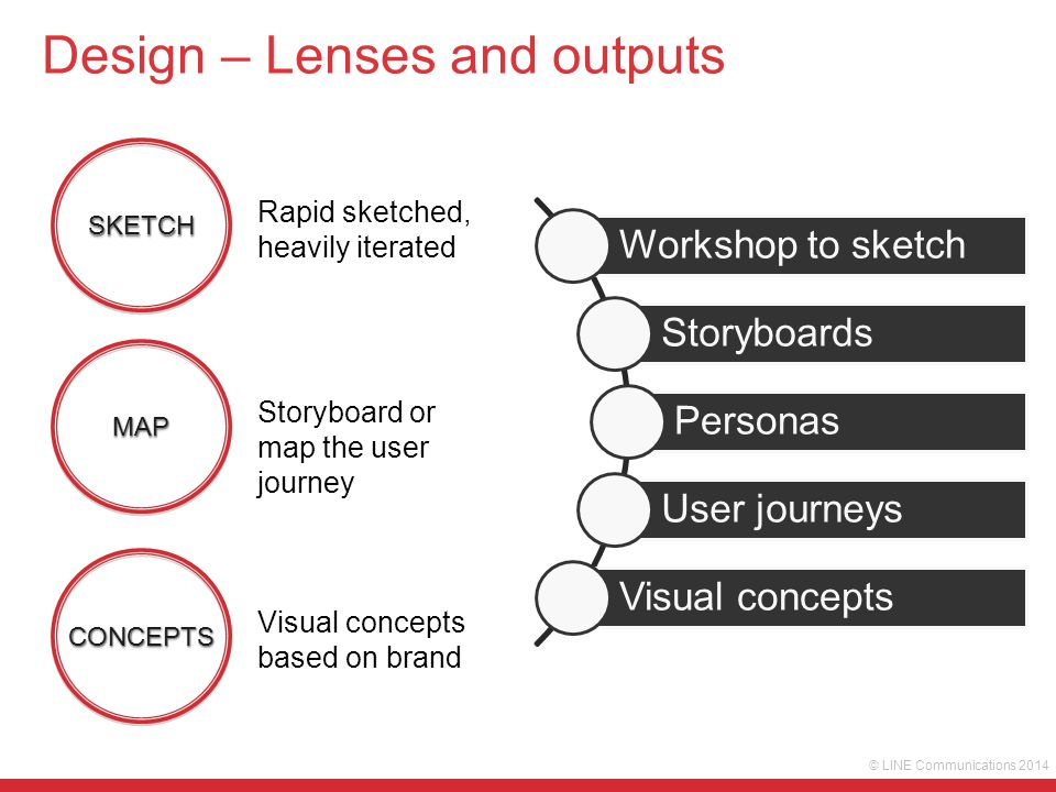 © LINE Communications 2014 Design – Lenses and outputsSKETCHSKETCH CONCEPTSCONCEPTS MAPMAP Rapid sketched, heavily iterated Storyboard or map the user
