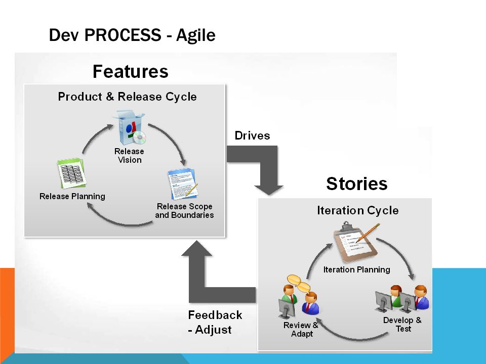 Dev PROCESS - Agile
