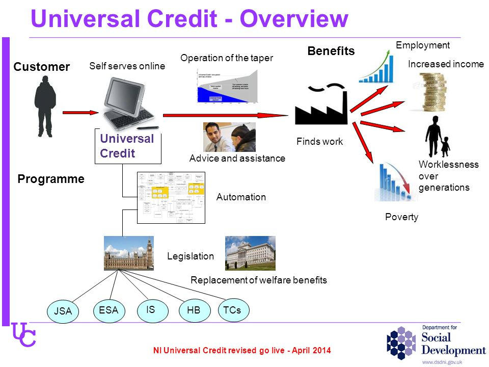 U C Universal Credit - Overview Universal Credit JSA ESA IS HB TCs Customer Programme Self serves online Operation of the taper Finds work Benefits Increased income Employment Poverty Worklessness over generations Replacement of welfare benefits Legislation Automation Advice and assistance NI Universal Credit revised go live - April 2014