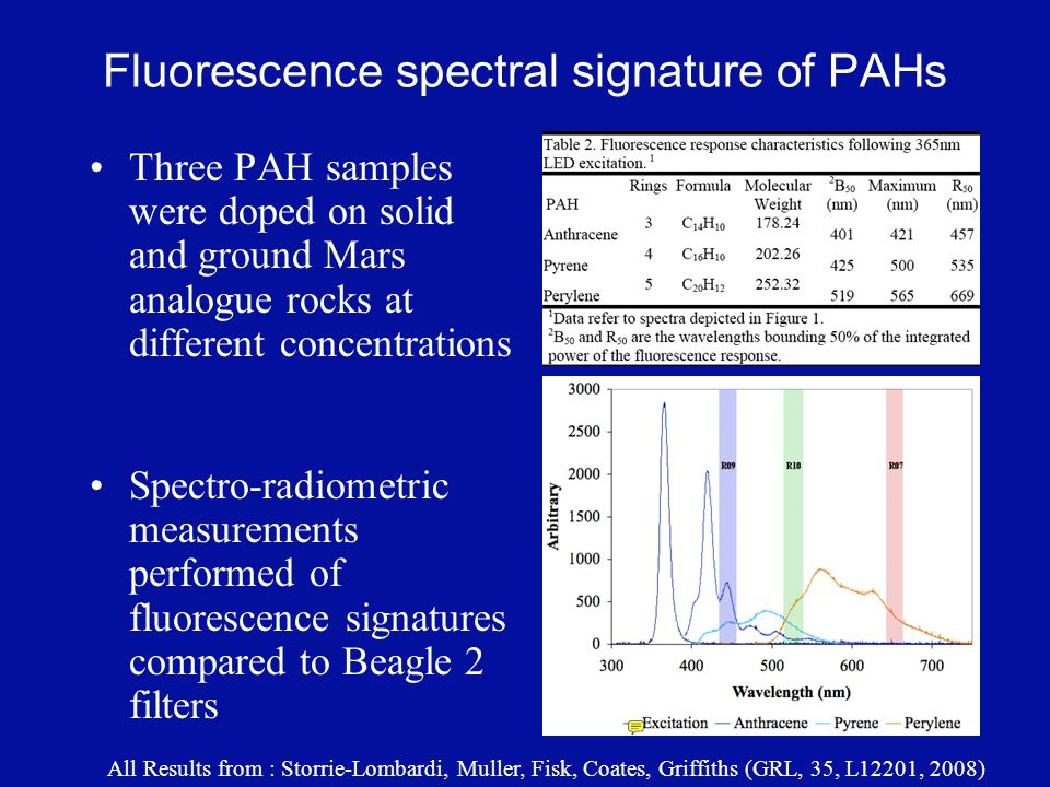 Fluorescence spectral signature of PAHs Three PAH samples were doped on solid and ground Mars analogue rocks at different concentrations Spectro-radiometric measurements performed of fluorescence signatures compared to Beagle 2 filters All Results from : Storrie-Lombardi, Muller, Fisk, Coates, Griffiths (GRL, 35, L12201, 2008)