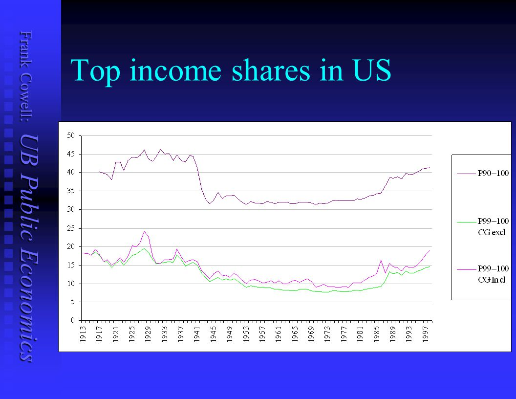 Frank Cowell: UB Public Economics Top income shares in US