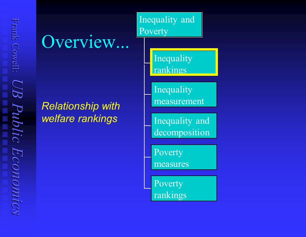 Frank Cowell: UB Public Economics Inequality rankings Begin by using welfare analysis of previous lecture Begin by using welfare analysis of previous lecture Seek inequality ranking Seek inequality ranking We take as a basis the second-order distributional ranking We take as a basis the second-order distributional ranking  …but introduce a small modification The 2nd-order dominance concept was originally expressed in a more restrictive form.