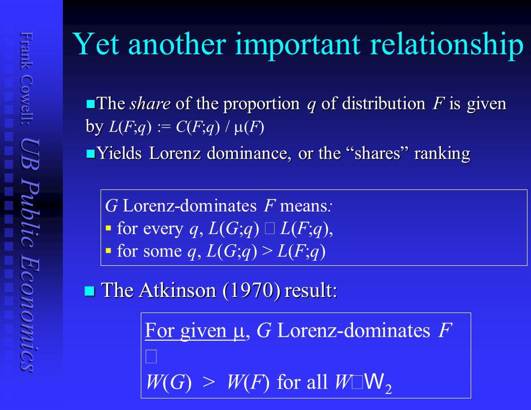 Frank Cowell: UB Public Economics The Lorenz diagram 00.20.40.60.81 0 0.2 0.4 0.6 0.8 1 proportion of income proportion of population L(G;.) L(F;.) L(.; q) q Lorenz curve for F practical example, UK