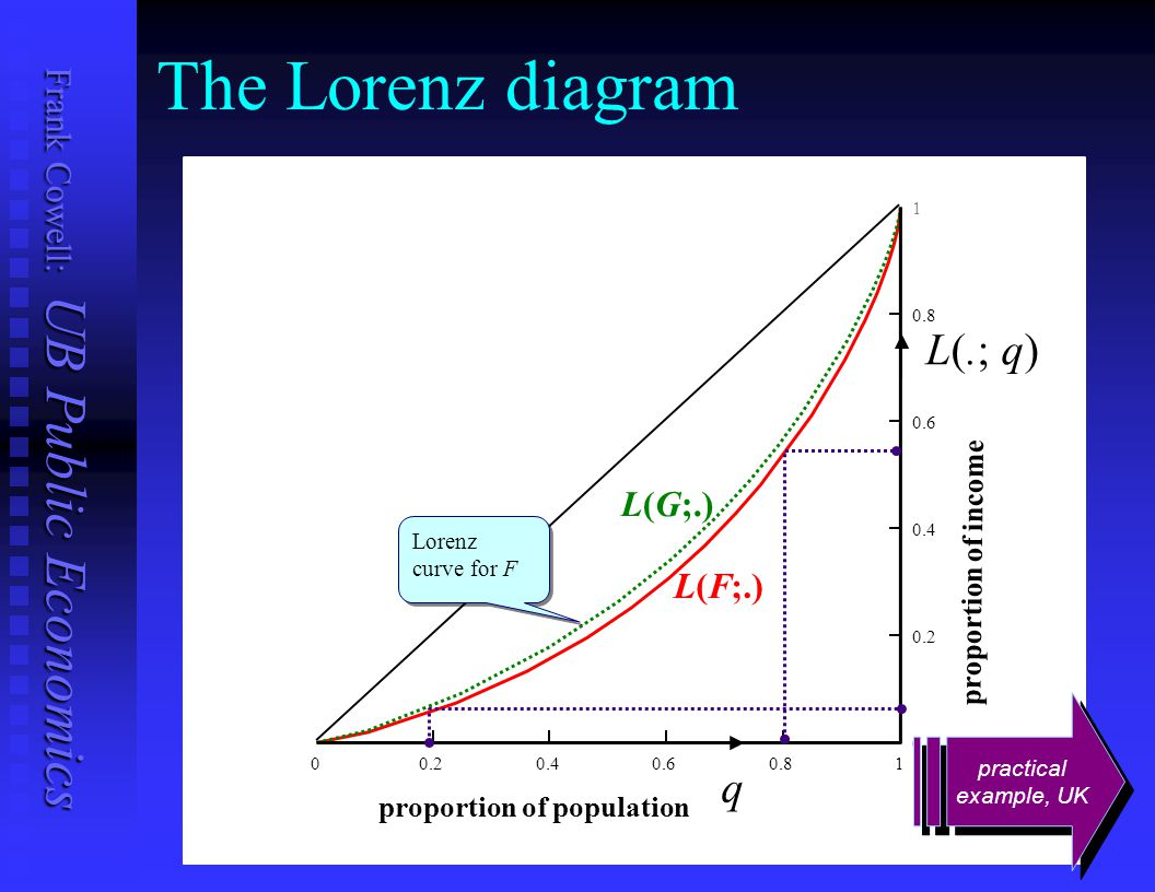 Frank Cowell: UB Public Economics The 3-Person income distribution 0 Irene s income Janet s income Karen s income i x k x x j ray of equality Income Distributions With Given Total