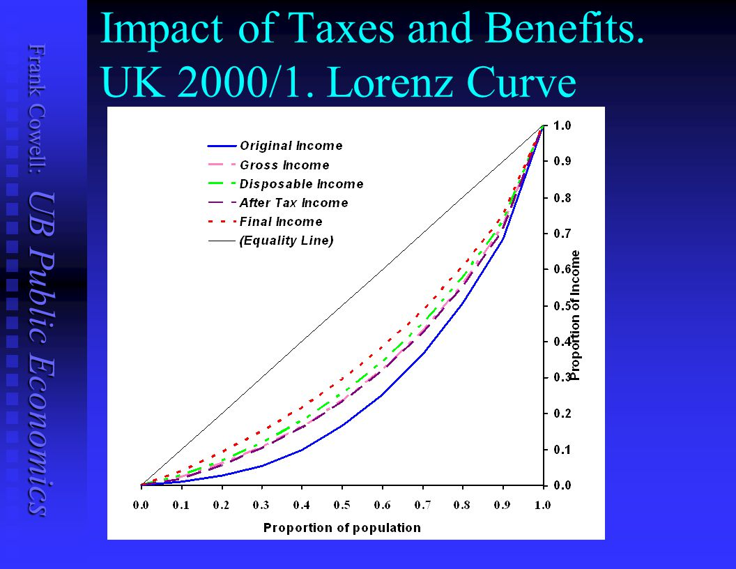 Frank Cowell: UB Public Economics Assessment of example We might have guessed the outcome… We might have guessed the outcome… In most countries: In most countries:  Income tax progressive  So are public expenditures  But indirect tax is regressive So Lorenz-dominance is not surprising.
