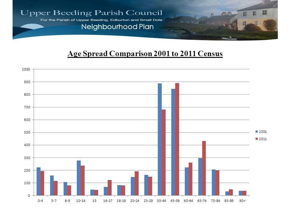 Neighbourhood Plan Age Spread Comparison 2001 to 2011 Census