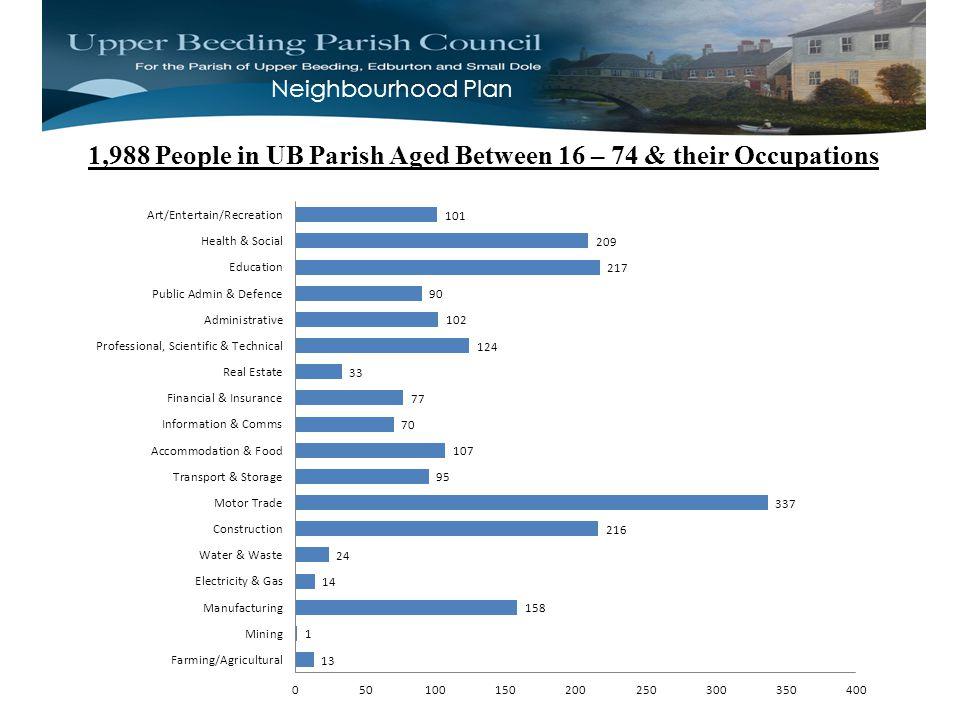 Neighbourhood Plan 1,988 People in UB Parish Aged Between 16 – 74 & their Occupations