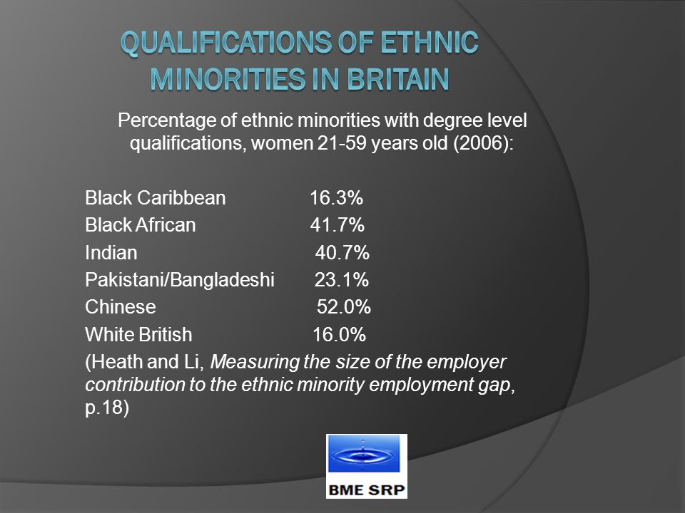 Percentage of ethnic minorities with degree level qualifications, women 21-59 years old (2006): Black Caribbean 16.3% Black African 41.7% Indian 40.7% Pakistani/Bangladeshi 23.1% Chinese 52.0% White British 16.0% (Heath and Li, Measuring the size of the employer contribution to the ethnic minority employment gap, p.18)