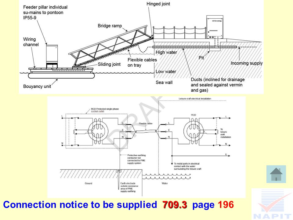 709.3 Connection notice to be supplied 709.3 page 196