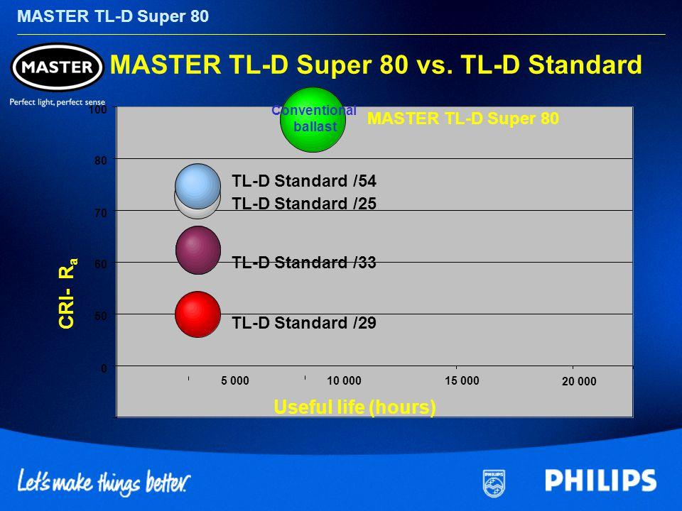MASTER TL-D Super 80 MASTER TL-D Super 80 vs. TL-D Standard 0 50 60 70 80 100 5 00010 00015 000 20 000 CRI- R a Useful life (hours) TL-D Standard /25