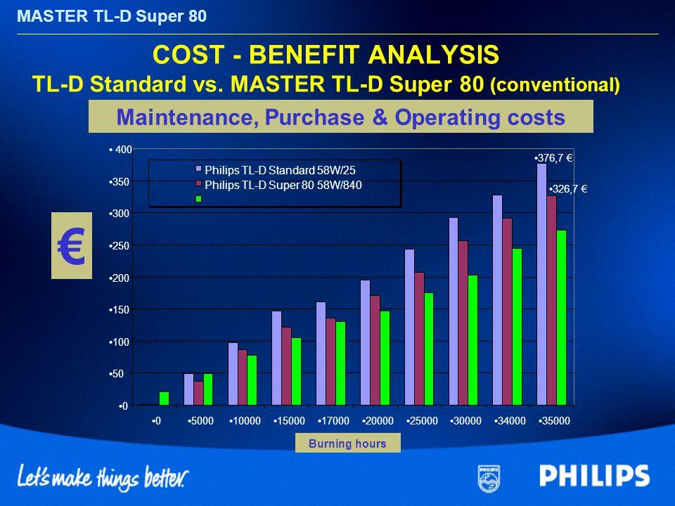 MASTER TL-D Super 80 COST - BENEFIT ANALYSIS TL-D Standard vs. MASTER TL-D Super 80 (conventional) Tsd. Brennstd. Maintenance, Purchase & Operating co