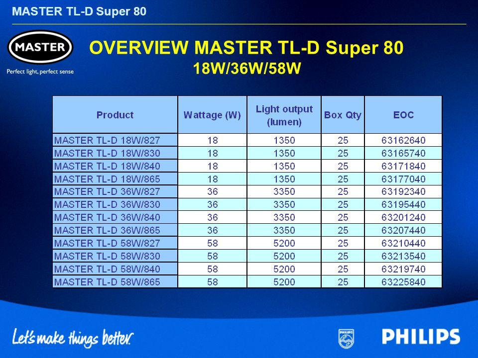MASTER TL-D Super 80 OVERVIEW MASTER TL-D Super 80 18W/36W/58W
