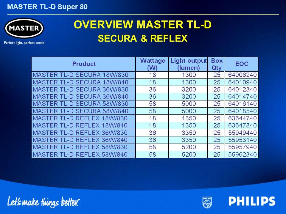 MASTER TL-D Super 80 OVERVIEW MASTER TL-D SECURA & REFLEX