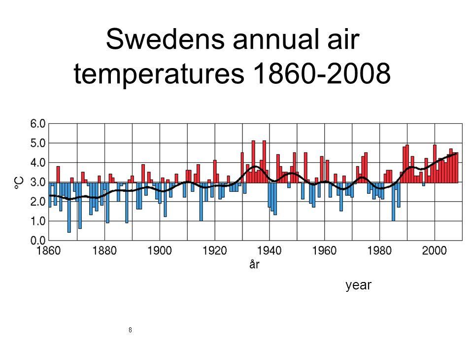 year 8 Swedens annual air temperatures 1860-2008