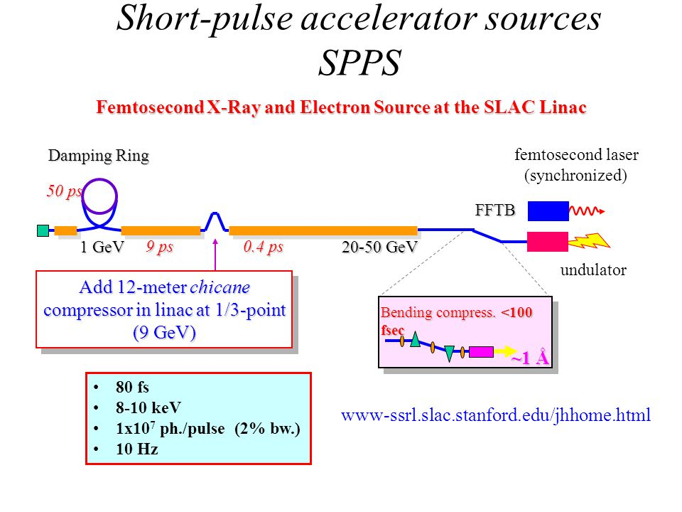 Femtosecond X-Ray and Electron Source at the SLAC Linac 80 fs 8-10 keV 1x10 7 ph./pulse (2% bw.) 10 Hz Bending compress. <100 fsec ~1 Å Add 12-meter c