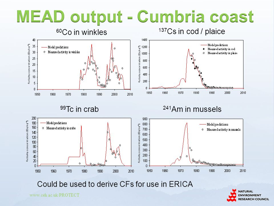 www.ceh.ac.uk/PROTECT 60 Co in winkles 137 Cs in cod / plaice 99 Tc in crab 241 Am in mussels Could be used to derive CFs for use in ERICA