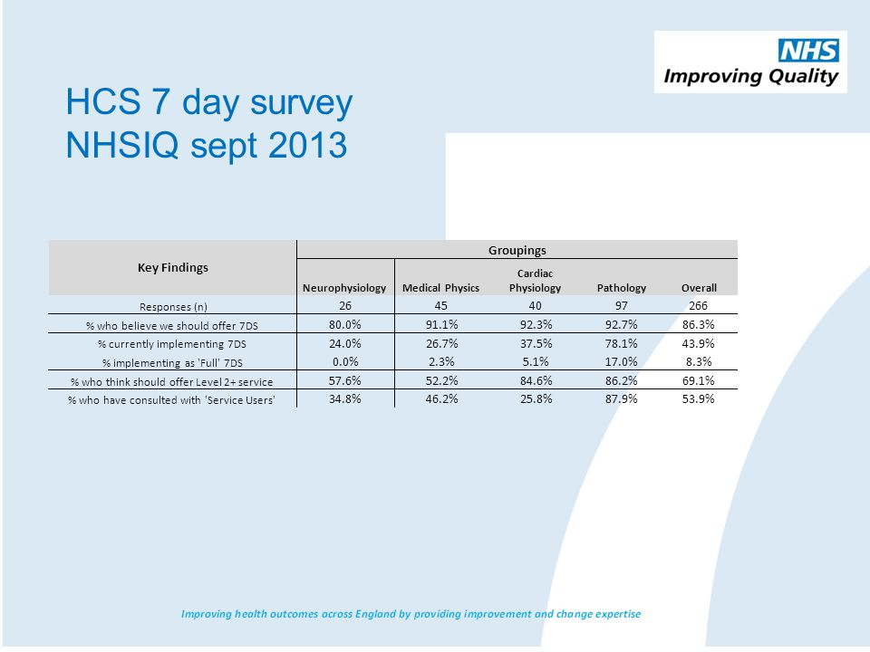 HCS 7 day survey NHSIQ sept 2013 Key Findings Groupings Neurophysiology Medical Physics Cardiac Physiology Pathology Overall Responses (n) 26 45 40 97 266 % who believe we should offer 7DS 80.0% 91.1% 92.3% 92.7% 86.3% % currently implementing7DS 24.0% 26.7% 37.5% 78.1% 43.9% % implementing as Full 7DS 0.0% 2.3% 5.1% 17.0% 8.3% % who think should offer Level 2+ service 57.6% 52.2% 84.6% 86.2% 69.1% % who have consulted with Service Users 34.8% 46.2% 25.8% 87.9% 53.9%
