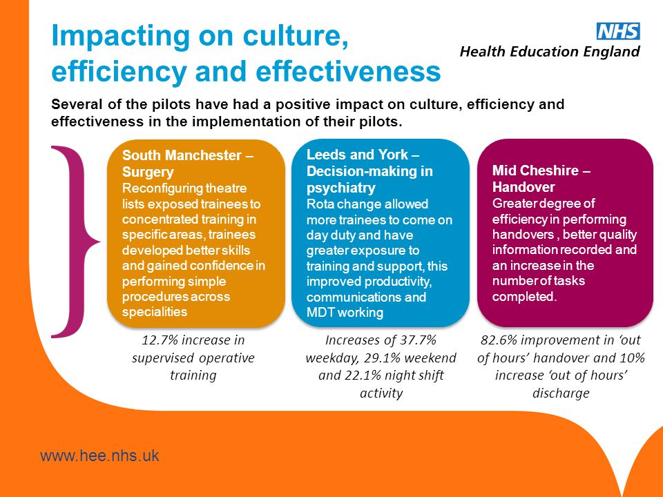 www.hee.nhs.uk Impacting on culture, efficiency and effectiveness Leeds and York – Decision-making in psychiatry Rota change allowed more trainees to