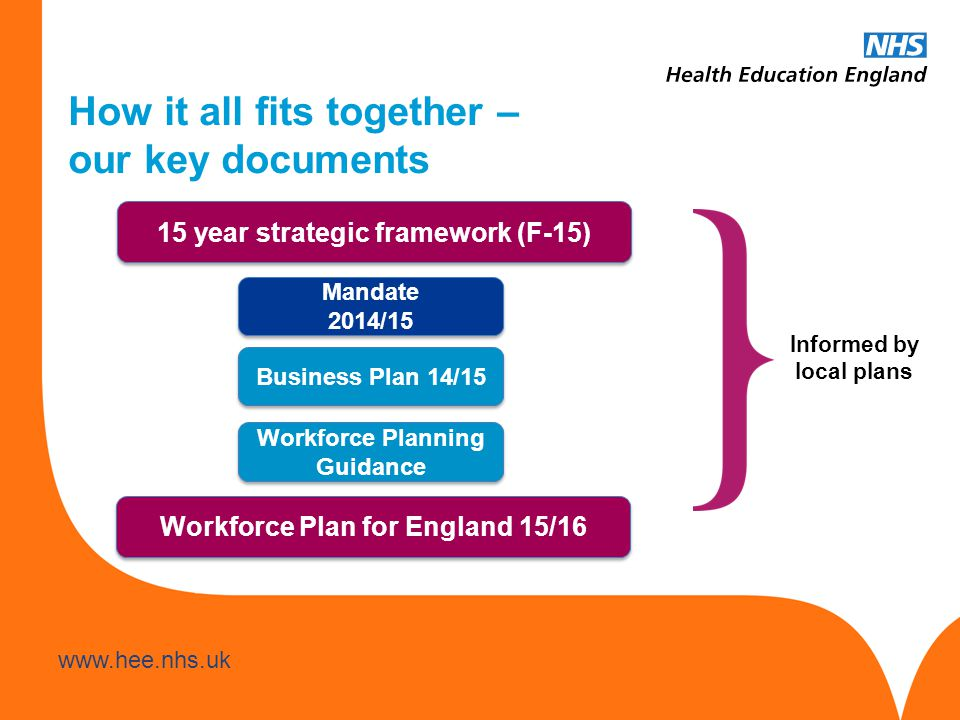 www.hee.nhs.uk How it all fits together – our key documents Informed by local plans 15 year strategic framework (F-15) Mandate 2014/15 Mandate 2014/15
