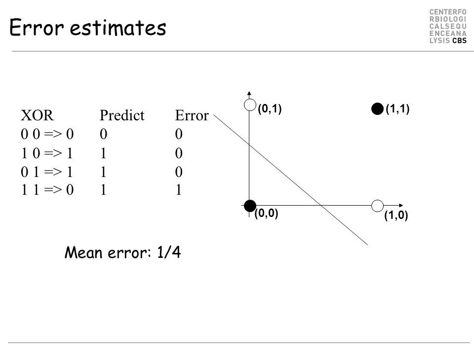 Error estimates XOR 0 0 => 0 1 0 => 1 0 1 => 1 1 1 => 0 (1,1) (1,0) (0,0) (0,1) Predict 0 1 Error 0 1 Mean error: 1/4