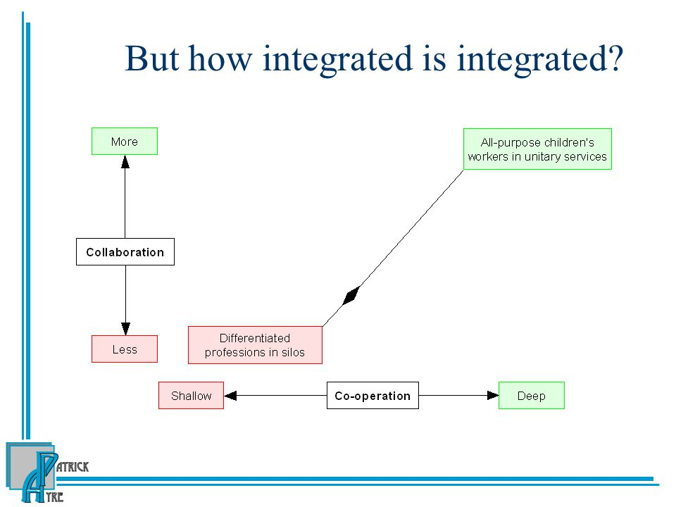 But how integrated is integrated?