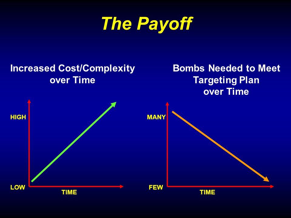 The Payoff LOW HIGH TIME Increased Cost/Complexity over Time FEW MANY TIME Bombs Needed to Meet Targeting Plan over Time